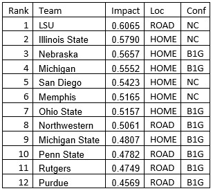Rank Team Impact Loc Conf 1 LSU 0.6065 ROAD NC 2 Illinois State 0.5790 HOME NC 3 Nebraska 0.5657 HOME B1G 4 Michigan 0.5552 HOME B1G 5 San Diego 0.5423 HOME NC 6 Memphis 0.5165 HOME NC 7 Ohio State 0.5157 HOME B1G 8 Northwestern 0.5061 ROAD B1G 9 Michigan State 0.4807 HOME B1G 10 Penn State 0.4782 ROAD B1G 11 Rutgers 0.4749 ROAD B1G 12 Purdue 0.4569 ROAD B1G